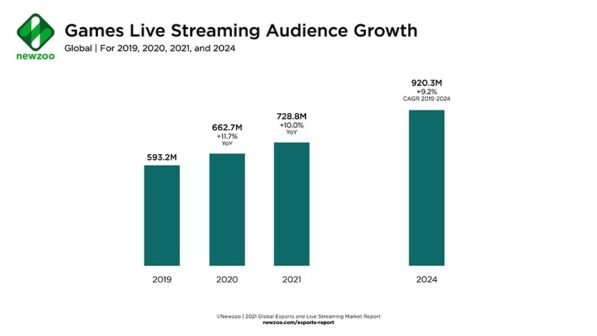 games live streaming audience growth